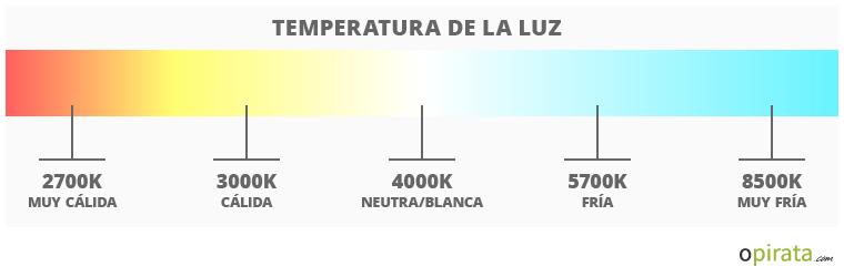 ¿Qué significa la temperatura de una bombilla?