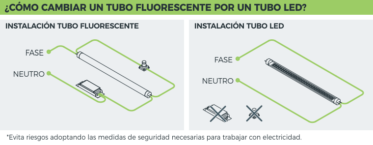 Circuito Tubo Led : Cómo cambiar tubo fluorescente por led