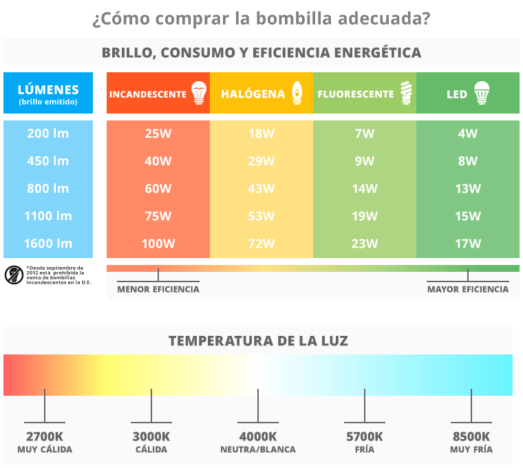 Tabla comparativa tipos de bombillas